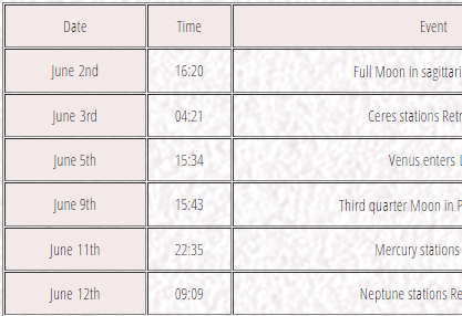 June, July and August 2015 Planetary Events