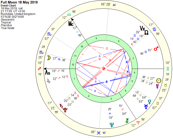 Full Moon Chart 18th May 2019
